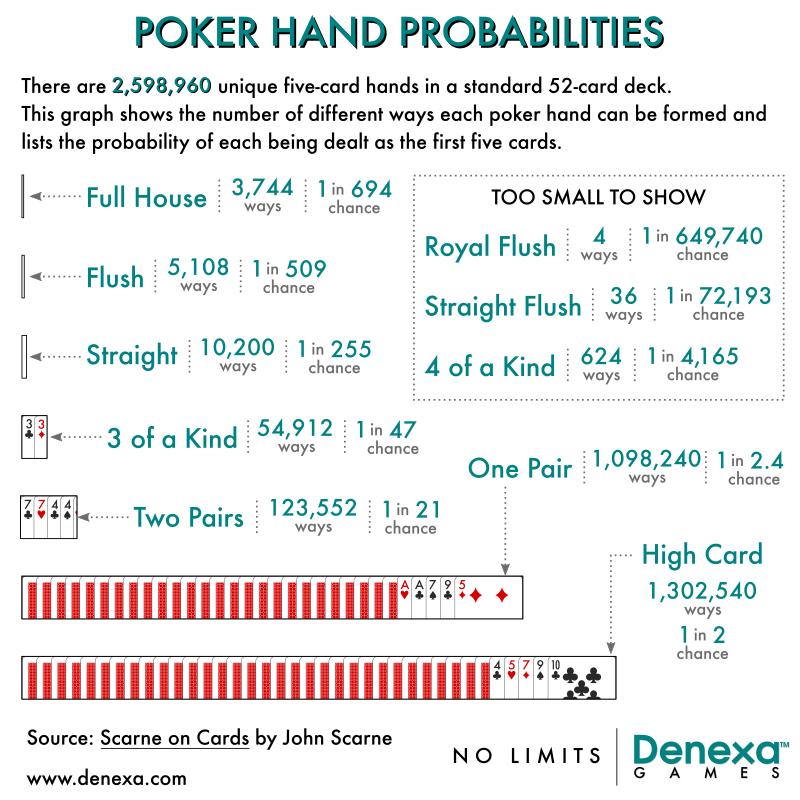 poker hand probability chart